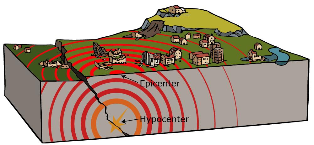 تعیین مرکز و کانون زلزله