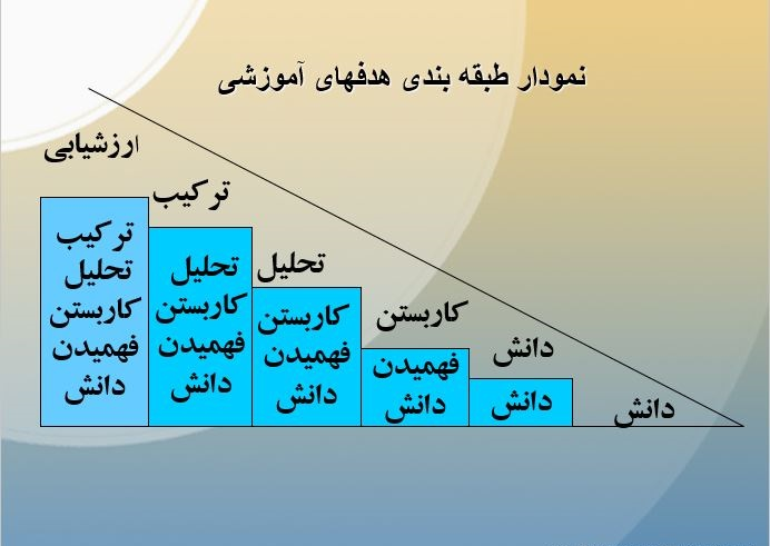 نمودار طبقه بندی هدف های آموزشی