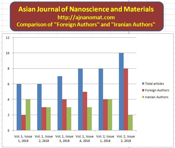 http://s9.picofile.com/file/8354116734/Asian_J_Nanosci_Mater_Vol_2_Issue_2_2019.jpg