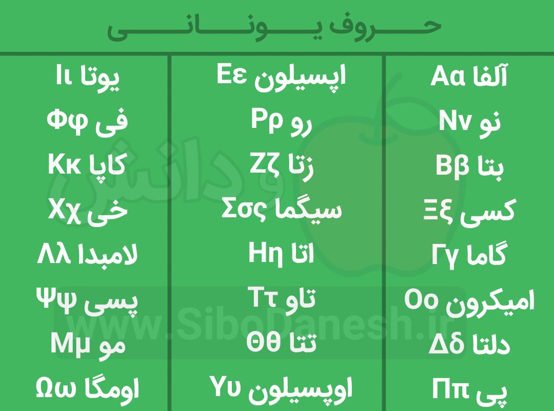 حروف یونانی: نحوه نوشتن و تلفظ فارسی
