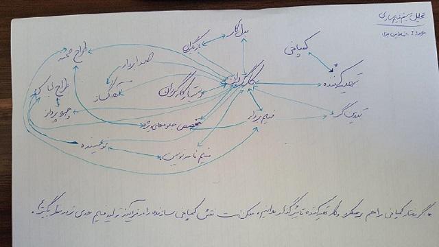 مبانی تحلیل سیستم (اجزا، روابط، هدف)