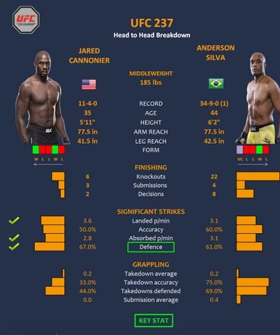 پیش نمایش و معرفی: UFC 237: Namajunas vs. Andrade+نظرسنجی