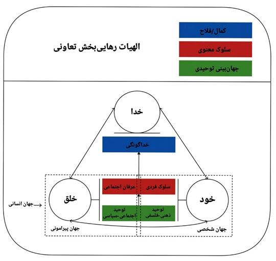 شکل ۱_ مدل الهیات رهاییبخش تعاونی