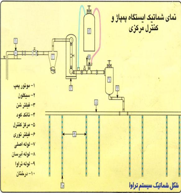 شکل شماتیک سیستم آبیاری تراوا