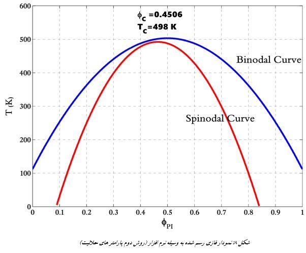 رسم نمودار فازی آمیزه پلیمری