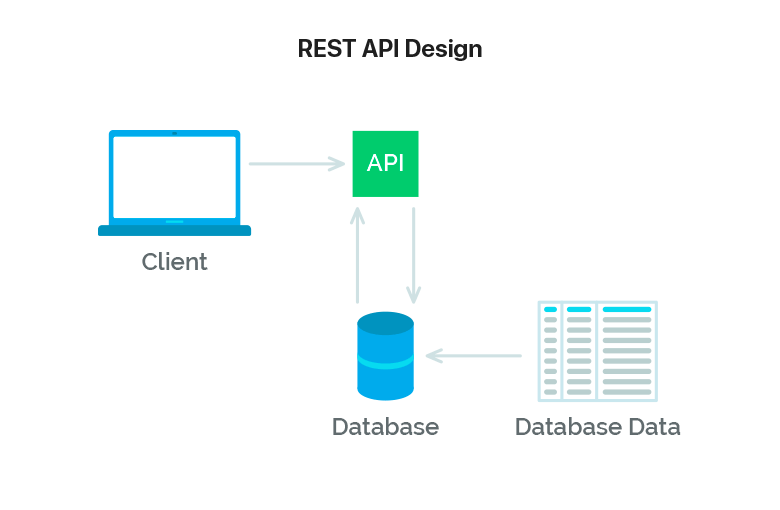 content rest api design