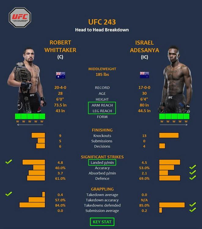 پیش نمایش و معرفی : UFC 243 :Robert Whittaker vs.Israel Adesanya_در نظر سنجی شرکت کنید
